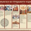 Хронологија на СТРАСНАТА СЕДМИЦА (22.04.2019)